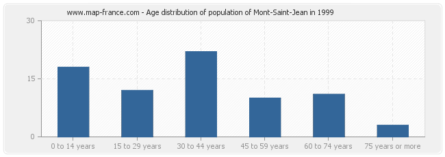 Age distribution of population of Mont-Saint-Jean in 1999