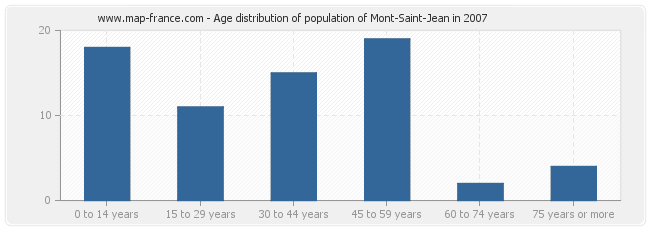 Age distribution of population of Mont-Saint-Jean in 2007