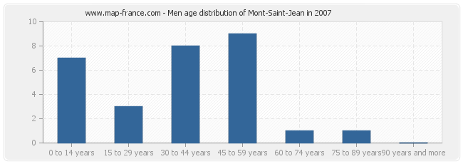 Men age distribution of Mont-Saint-Jean in 2007