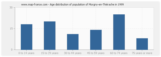 Age distribution of population of Morgny-en-Thiérache in 1999