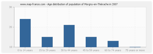 Age distribution of population of Morgny-en-Thiérache in 2007