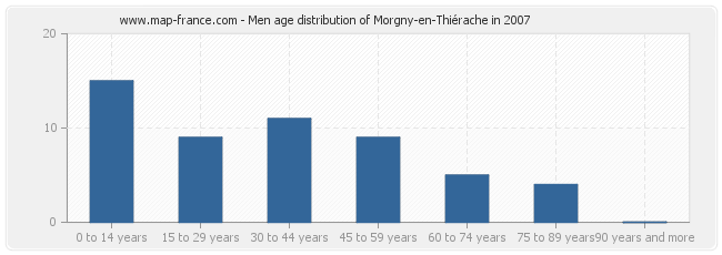 Men age distribution of Morgny-en-Thiérache in 2007