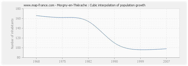 Morgny-en-Thiérache : Cubic interpolation of population growth