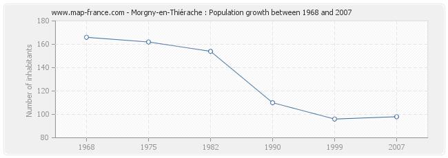 Population Morgny-en-Thiérache