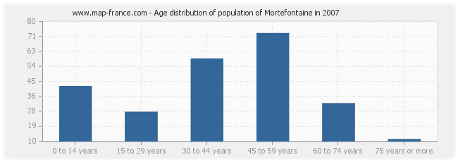 Age distribution of population of Mortefontaine in 2007