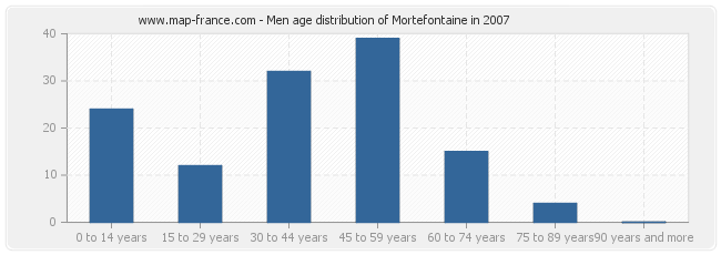 Men age distribution of Mortefontaine in 2007