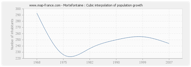 Mortefontaine : Cubic interpolation of population growth