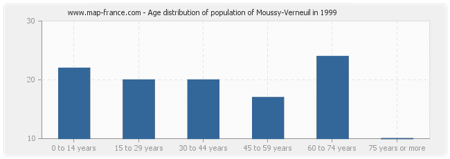 Age distribution of population of Moussy-Verneuil in 1999
