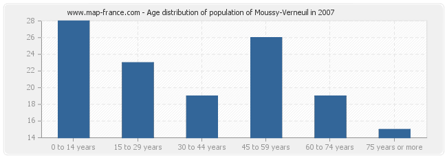 Age distribution of population of Moussy-Verneuil in 2007