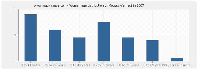 Women age distribution of Moussy-Verneuil in 2007