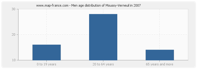 Men age distribution of Moussy-Verneuil in 2007