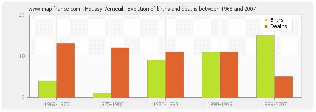 Moussy-Verneuil : Evolution of births and deaths between 1968 and 2007