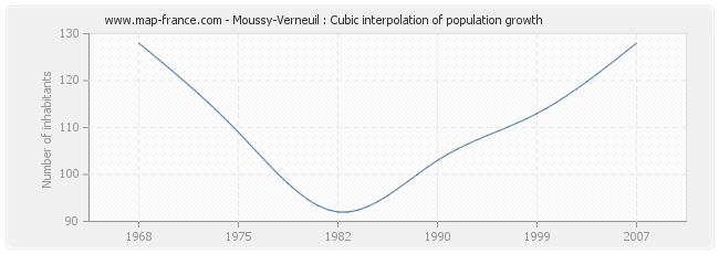 Moussy-Verneuil : Cubic interpolation of population growth