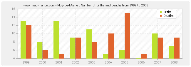 Moÿ-de-l'Aisne : Number of births and deaths from 1999 to 2008