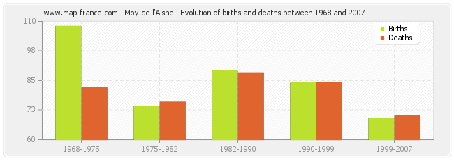 Moÿ-de-l'Aisne : Evolution of births and deaths between 1968 and 2007