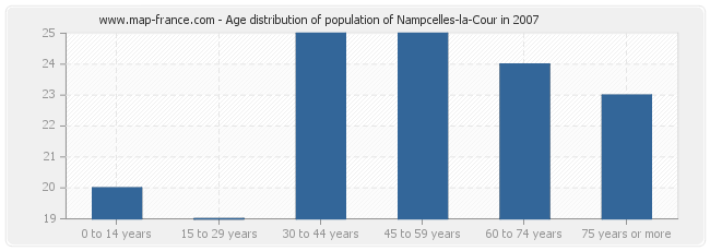 Age distribution of population of Nampcelles-la-Cour in 2007