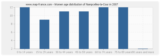 Women age distribution of Nampcelles-la-Cour in 2007