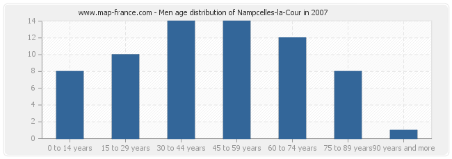 Men age distribution of Nampcelles-la-Cour in 2007