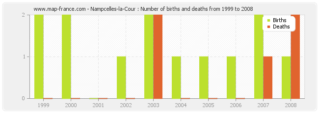 Nampcelles-la-Cour : Number of births and deaths from 1999 to 2008
