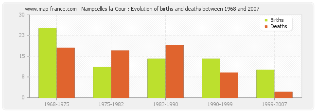 Nampcelles-la-Cour : Evolution of births and deaths between 1968 and 2007