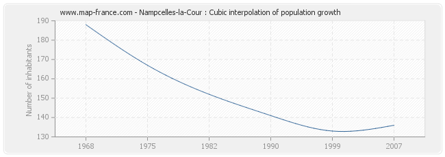 Nampcelles-la-Cour : Cubic interpolation of population growth