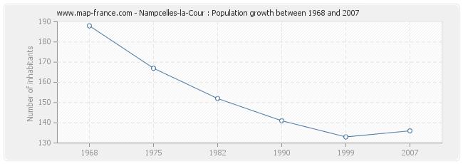 Population Nampcelles-la-Cour