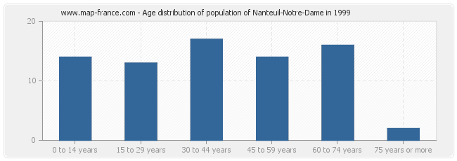 Age distribution of population of Nanteuil-Notre-Dame in 1999