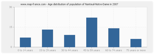 Age distribution of population of Nanteuil-Notre-Dame in 2007