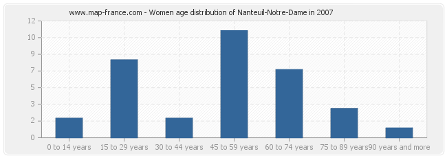 Women age distribution of Nanteuil-Notre-Dame in 2007