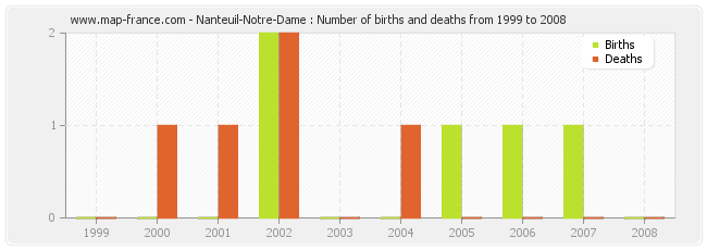 Nanteuil-Notre-Dame : Number of births and deaths from 1999 to 2008