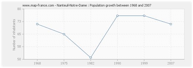 Population Nanteuil-Notre-Dame