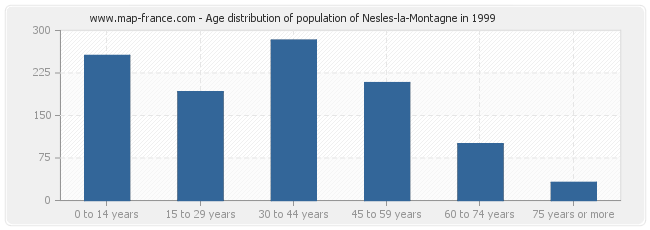 Age distribution of population of Nesles-la-Montagne in 1999