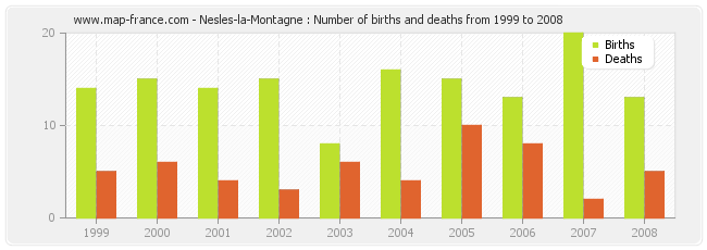 Nesles-la-Montagne : Number of births and deaths from 1999 to 2008