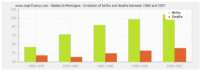Nesles-la-Montagne : Evolution of births and deaths between 1968 and 2007