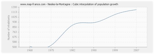 Nesles-la-Montagne : Cubic interpolation of population growth