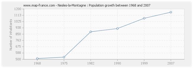 Population Nesles-la-Montagne