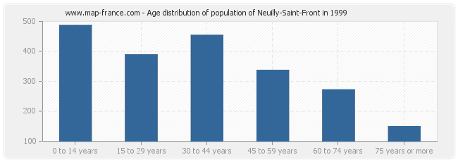 Age distribution of population of Neuilly-Saint-Front in 1999
