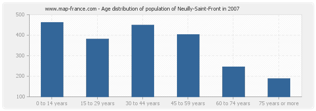 Age distribution of population of Neuilly-Saint-Front in 2007