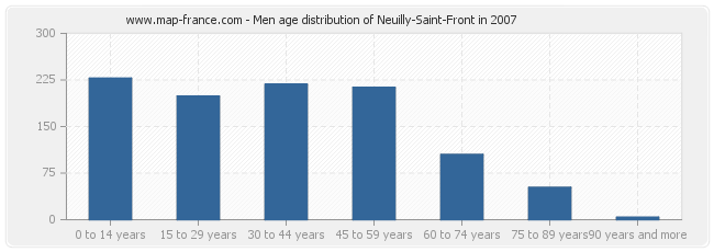 Men age distribution of Neuilly-Saint-Front in 2007