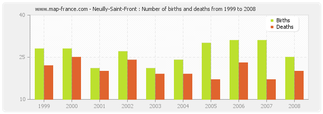 Neuilly-Saint-Front : Number of births and deaths from 1999 to 2008