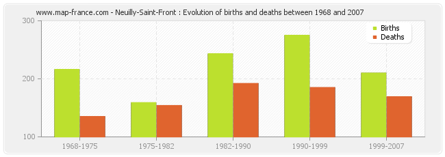 Neuilly-Saint-Front : Evolution of births and deaths between 1968 and 2007