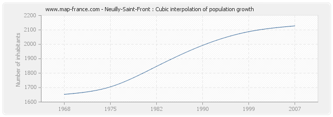 Neuilly-Saint-Front : Cubic interpolation of population growth