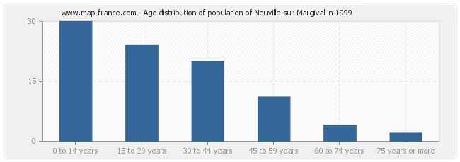 Age distribution of population of Neuville-sur-Margival in 1999