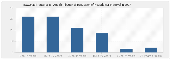 Age distribution of population of Neuville-sur-Margival in 2007