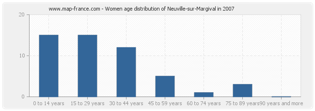 Women age distribution of Neuville-sur-Margival in 2007