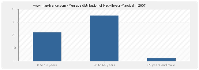 Men age distribution of Neuville-sur-Margival in 2007