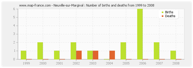 Neuville-sur-Margival : Number of births and deaths from 1999 to 2008
