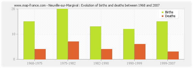 Neuville-sur-Margival : Evolution of births and deaths between 1968 and 2007