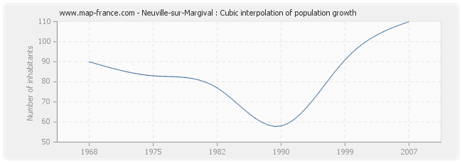 Neuville-sur-Margival : Cubic interpolation of population growth
