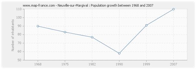 Population Neuville-sur-Margival